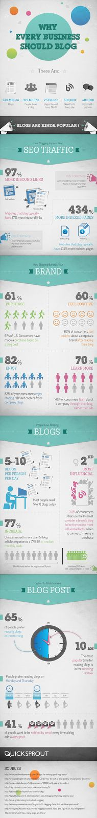 Why Every Business Should Blog - http://www.infographics4marketing.net/2014/01/why-every-business-should-blog.html