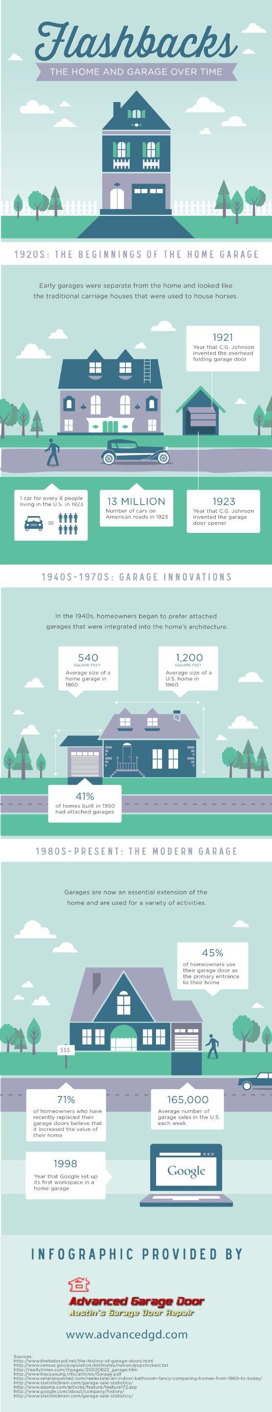 7 Best Garage Door Infographics Images On Pinterest Garage Doors