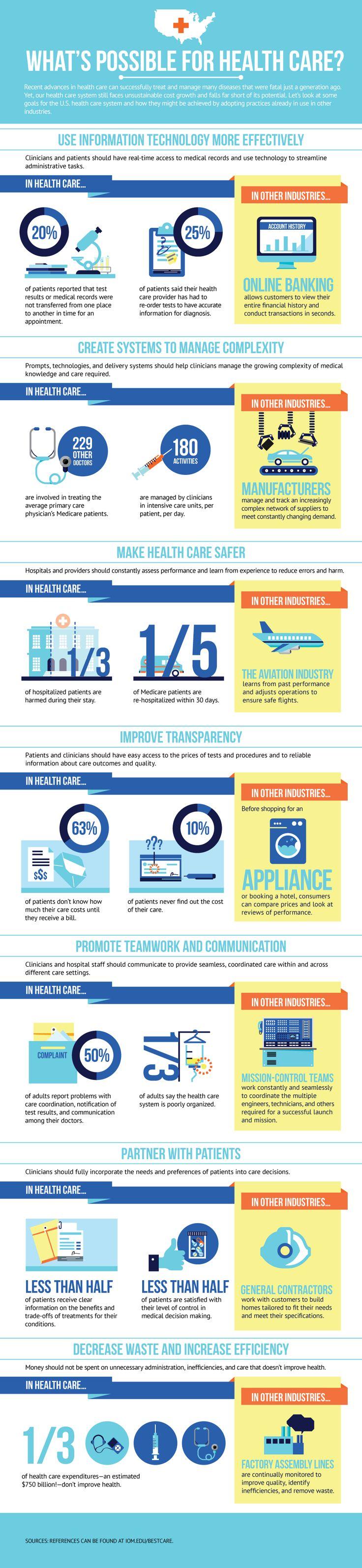 Infographic - Institute of Medicine