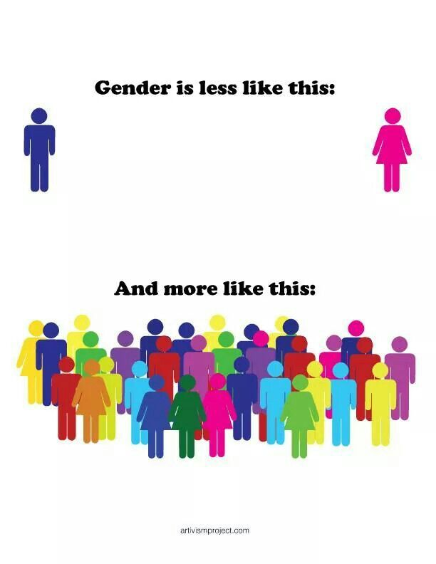 concepts of gender and sexual identity In large part, one's sexual orientation, and, in turn one's sexual identity, is based on one's gender to be a woman who is attracted to other women is to be defined, most likely by oneself and others, as a lesbian (or maybe queer, or a woman-loving-woman).