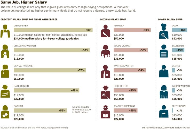 Same Job, Higher Salary - NYTimes.com   College and Education ...