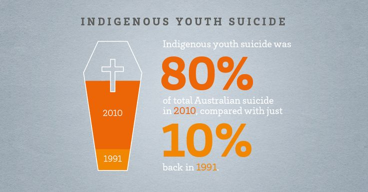 In less than 20years Indigenous Youth suicide rates have increased by 70% and make up 80% of all Australian Youth suicides. What has sparked this dramatic increase over the last 19 years?