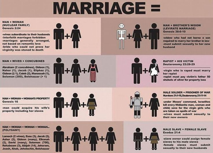 omg!! marriage according to the bible.. all i can say is wow!