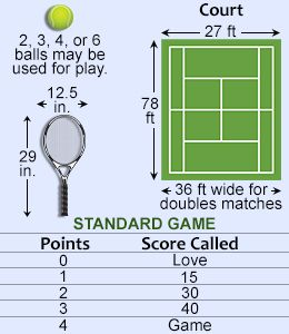 Tennis Rules: Basic Rules for Playing Tennis (its been 15 years, I'm pumped about playing again!)