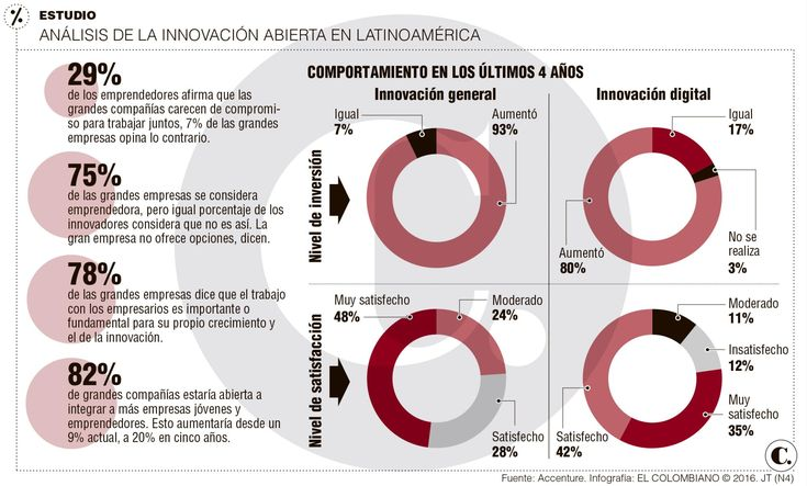 Empresas: innovación abierta sube las ventas