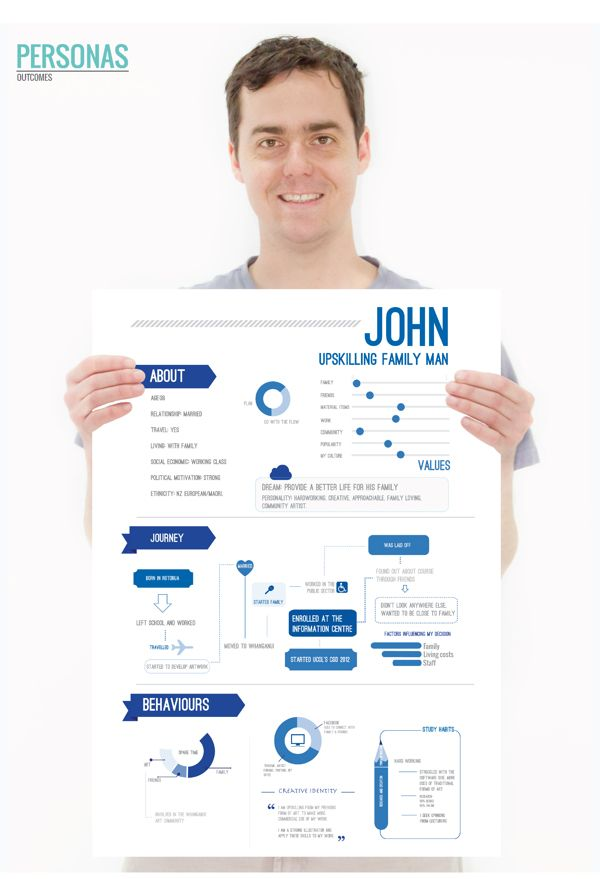 71 best images about resume on Pinterest - user experience designer resume