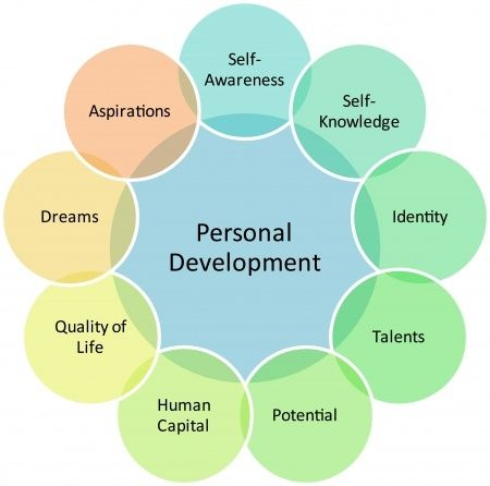 Personal Development Training - The Way To Success