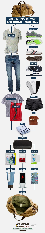 Anatomy of the Everyday Overnight Man Bag