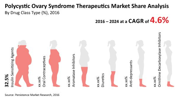 Polycystic Ovary Syndrome Drugs Market Key players like Sanofi, Novartis, BIOCAD, Merck KGaA, and AstraZeneca Plc. and Others