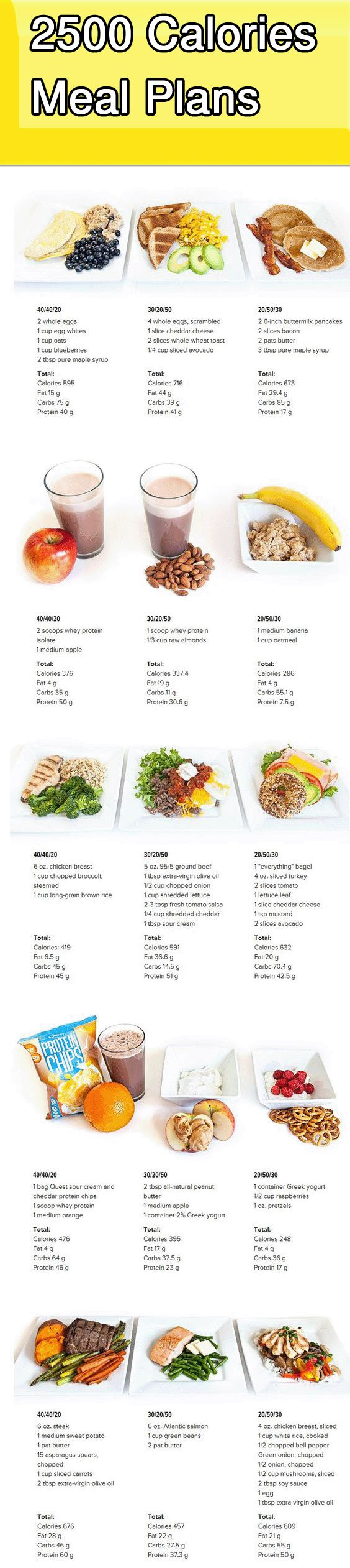 What Does 2,500 Calories Look Like? Once you know those numbers, all you have to do is fill them in with actual food like we've done here. Use this handy visual guide to build your own perfect diet based on your preferred macronutrient ratio! #2500_calories_meal_plan #2500_calories_look_like