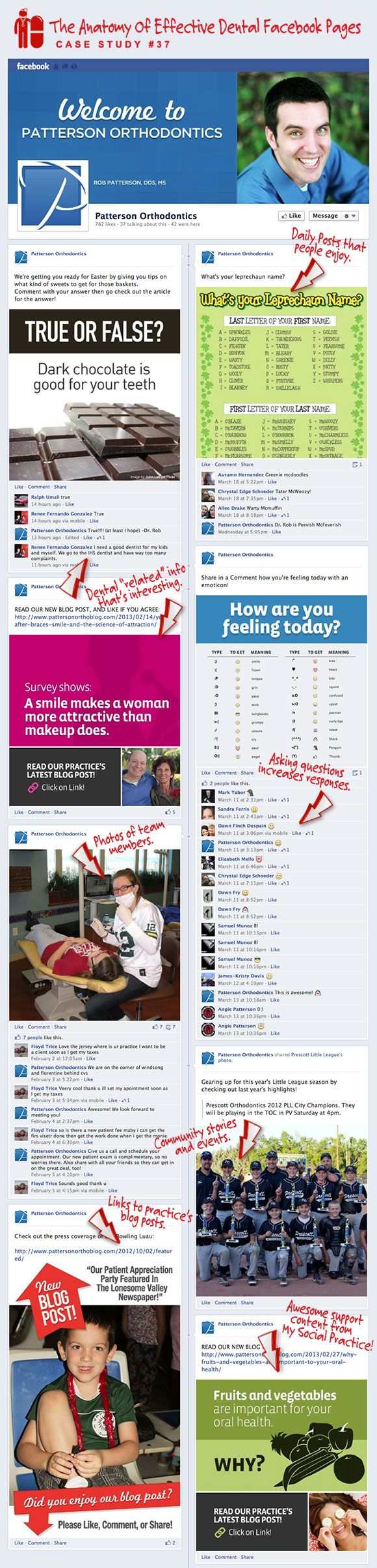 Facebook For Dentists - Case Study #37 — My Social Practice - Social Media For Dentists