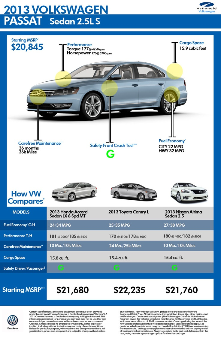 Popular Sedan Comparison | Denver Area VW Dealer #vw