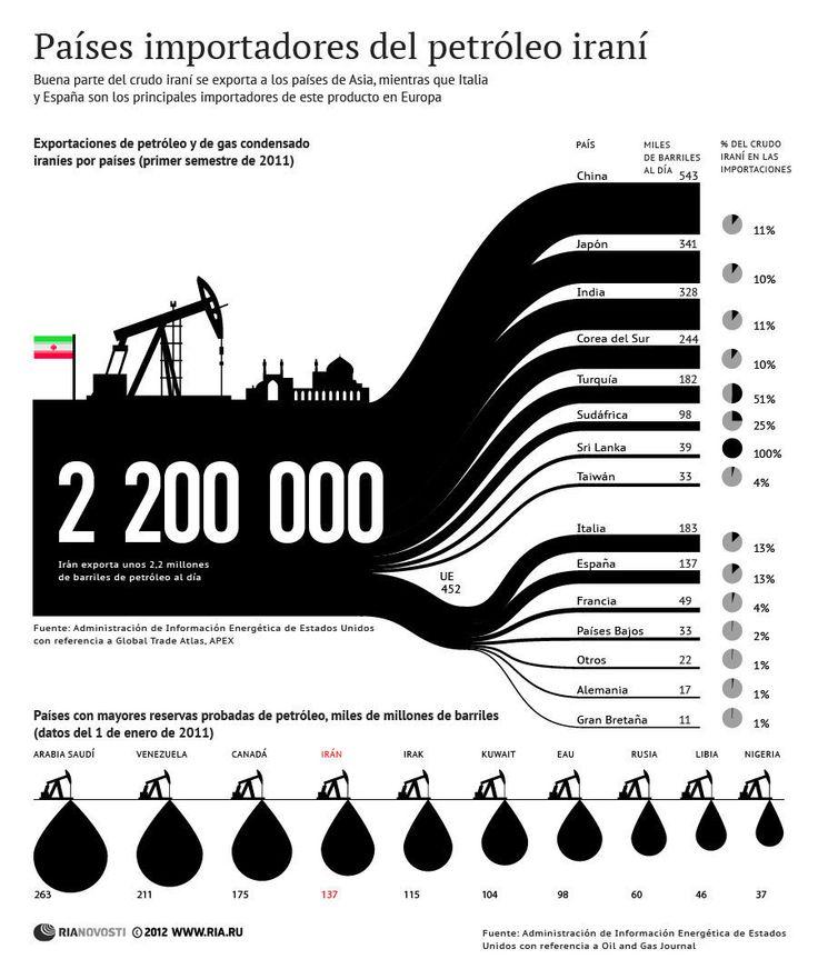 Imporatdores del petróleo iraní.