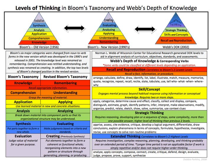 16 best images about Depth of Knowledge (Rigor) on Pinterest