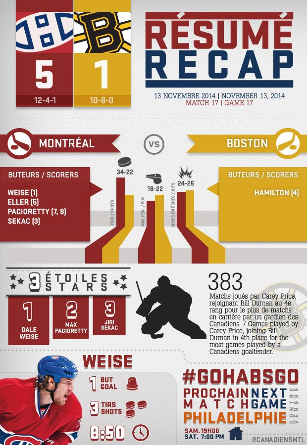 Voici le résumé infographique du match de jeudi soir. / Here's Thursday night's infographic recap. #GoHabsGo #Habs