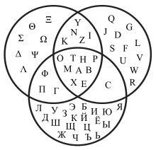 Диаграмма Венна — Википедия - пересечения греческого, русского и латинского алфавитов