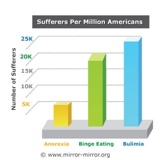 bulimia and anorexia differences and compare Eating disorders such as anorexia, bulimia, and binge eating can be linked to   for binge eating disorder, two different kinds of medications are  year,  compared to 53% of patients who received nutritional counseling only.