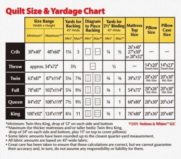 Quilt Size Amp Yardage Chart Various Other Printables