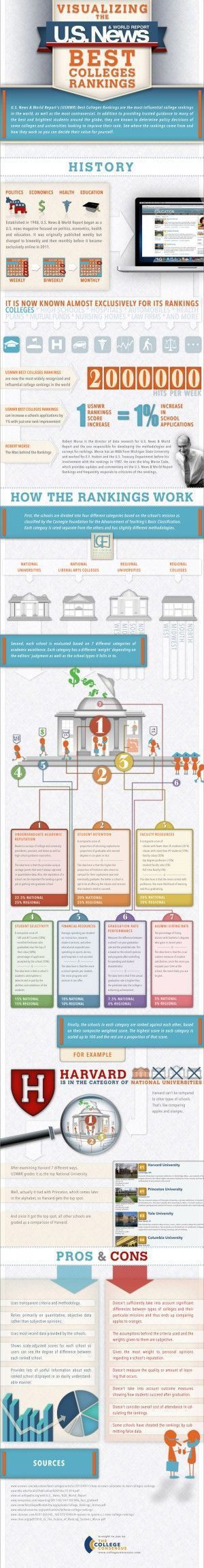 Educational : Educational : College ranking breakdown #infograph #coolinfograph