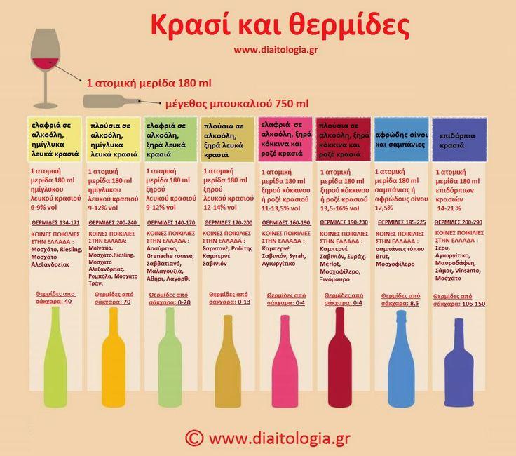 Κρασί και θερμίδες : ένας χρήσιμος οδηγός για το κρασί http://www.diaitologia.gr/krasi-thermides/