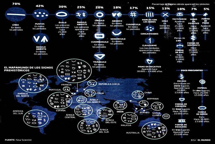 La identidad entre los petroglifos prehistóricos y las marcas de cantería medievales.