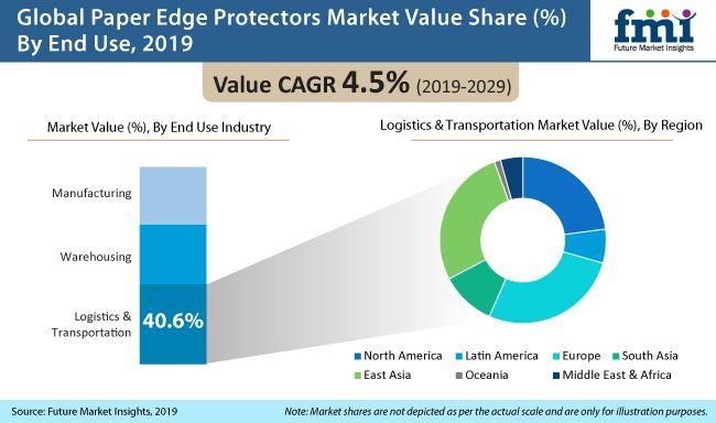 Paper Edge Protectors Market 2019 2029 Edge Protectors Logistics Transportation Warehouse Logistics