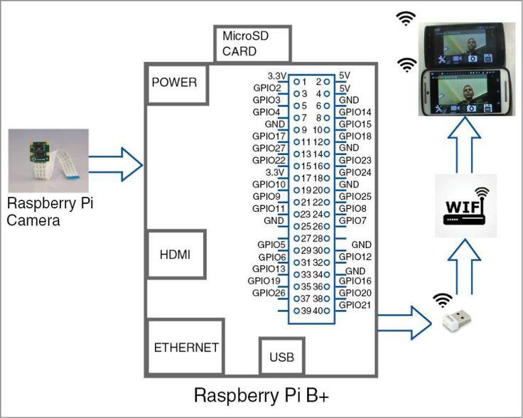 Surveillance Camera Using RaspiCam And Android App