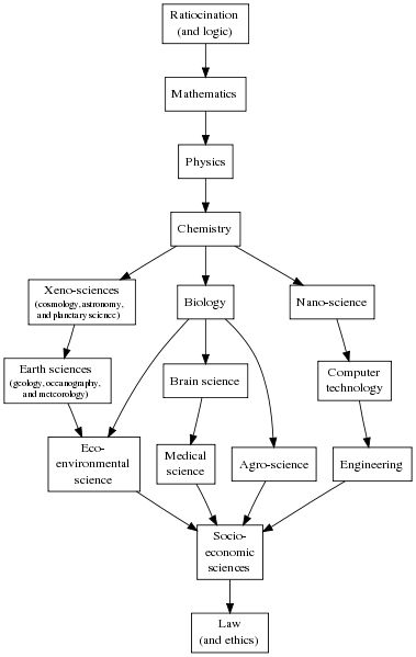 File:Partial ordering of the sciences Balaban Klein Scientometrics2006 615-637.svg
