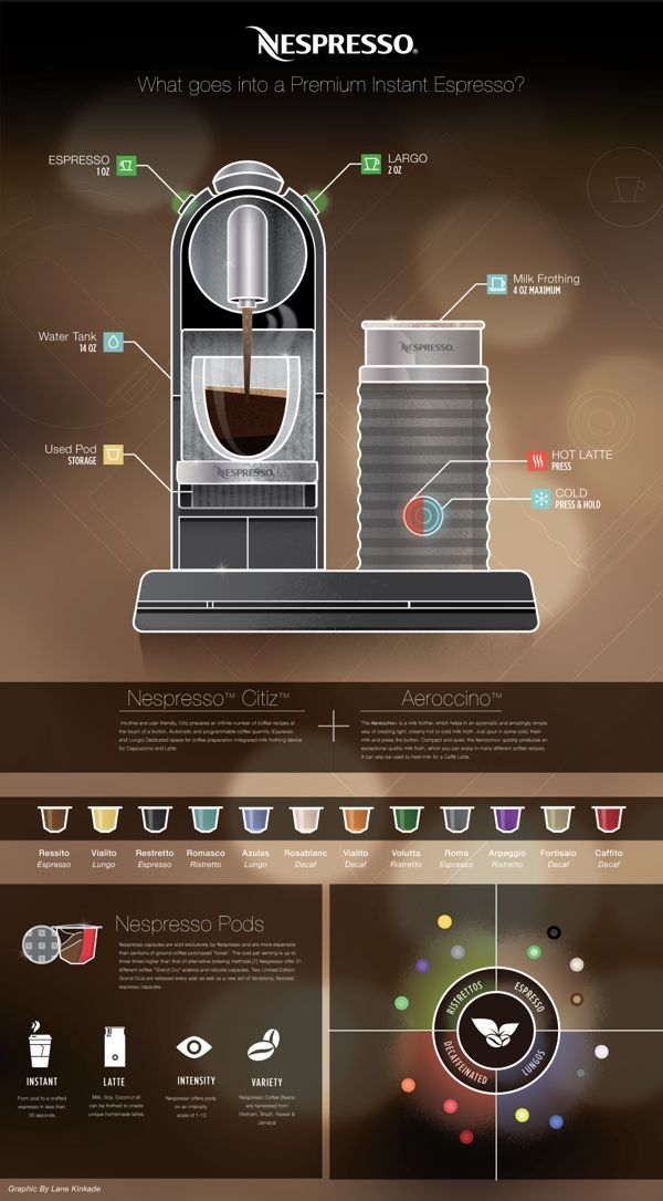 Self Directed Infographic highlighting all the wonderful aspects of the Citiz Nespresso machine, which I own and love. http://davincicoffeehouse.com/