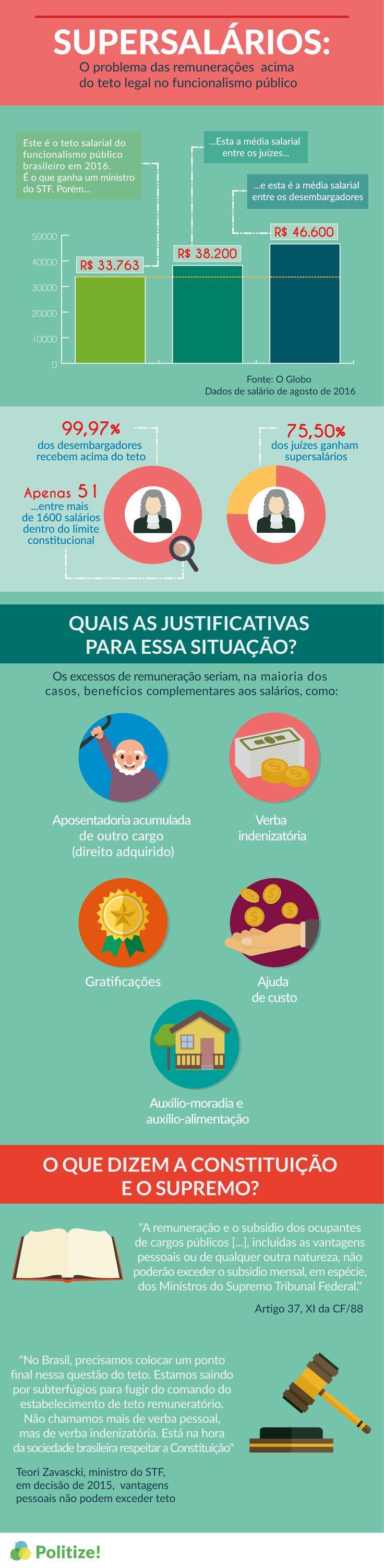 Neste post, vamos explicar o que se considera um supersalário do ponto de vista da Constituição e por que ainda há tantos desses excessos no funcionalismo público brasileiro. Confira: