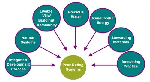 Pearl Green Building Rating System of Abu Dhabi