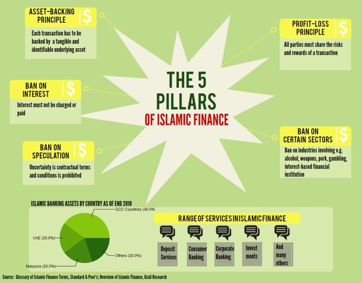 The 5 Pillars of Islamic finance