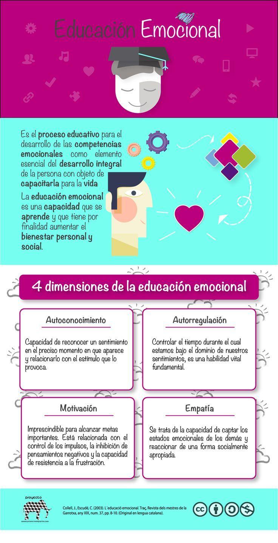 """Hola: Compartimos una infografía sobre las """"4 Dimensiones de la Educación Emocional"""". Un gran saludo.  Elaboración: Proyecto Elefante  Enlaces de interés: Entendiendo la Inteligencia Em..."""