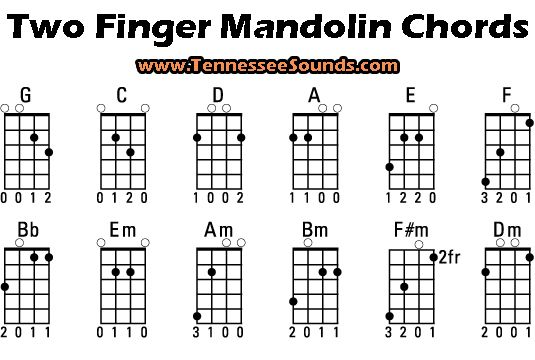 Mandolin Chop Chords Chart images