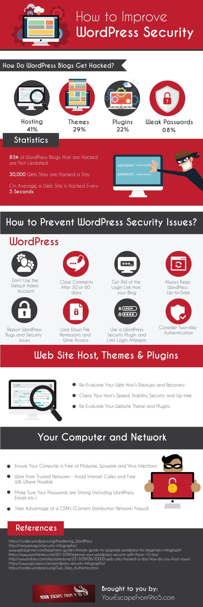 Wordpress is one of the most popular website managing services, with good reason - we use it! WordPress comes with plenty of security options, but going the extra mile never hurts. Check out today's infographic and keep your data safe.
