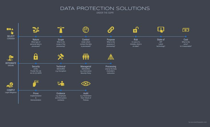Data Protection Solutions under the GDPR   Law Infographic