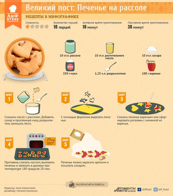 Великий пост: Печенье на рассоле | Рецепты в инфографике | Кухня | АиФ Украина