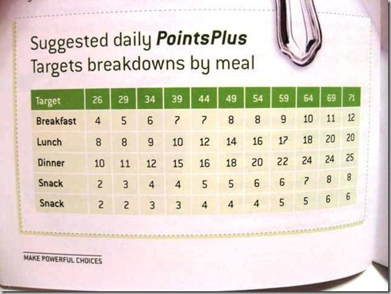 Suggested Daily Points breakdown by meal ...I like this even though I'm not following WW, I may in the future...