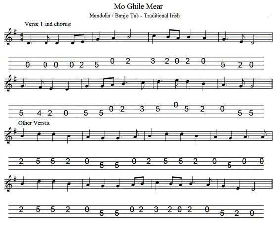 66 best Mandolin images on Pinterest Mandolin, Sheet music and Banjo - mandolin chord chart