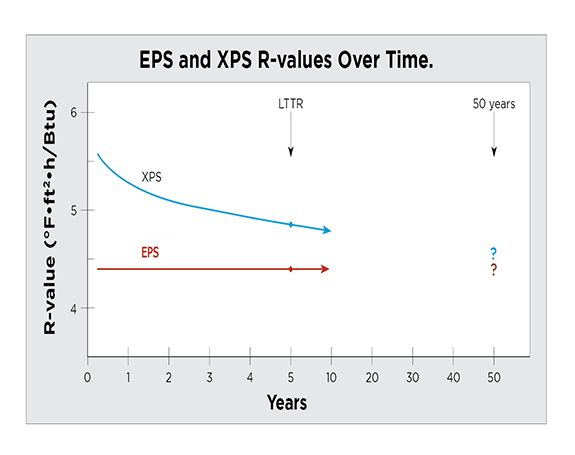 Eps Vs Xps R Values Over Time Types Of Insulation Polystyrene Insulation Rigid Foam Insulation