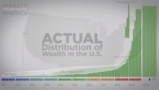 In Pictures: Understanding Stratification by Class, Education, Gender, and Race: Wealth Distribution in the U.S.