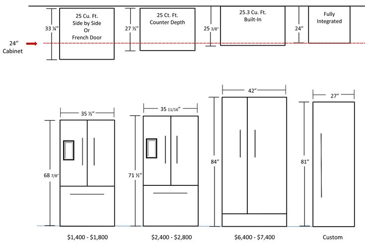 kitchen dimensions (fridge)                                                                                                                                                                                 More