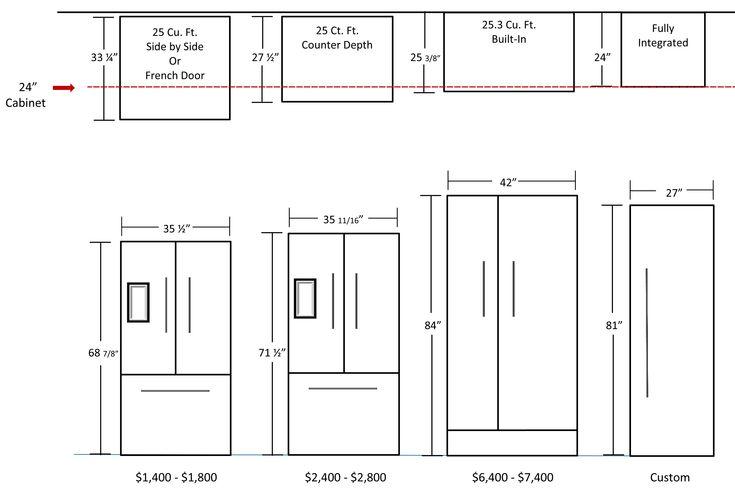 Webitou - Images - average refrigerator size