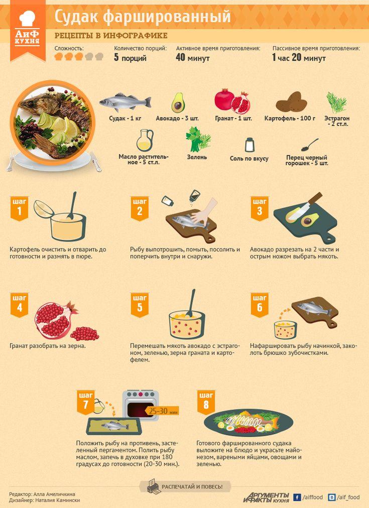 Великий пост: Судак фаршированный авокадо с гранатом | Рецепты в инфографике | Кухня | АиФ Украина