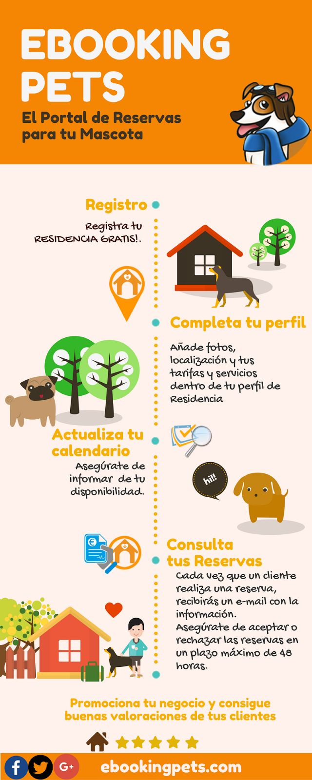 eBooking Pets: Promociona tu Residencia Canina GRATIS