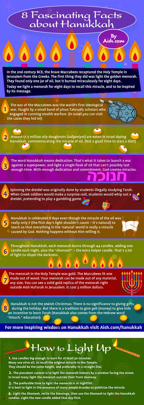 8 Fascinating facts about Hanukkah