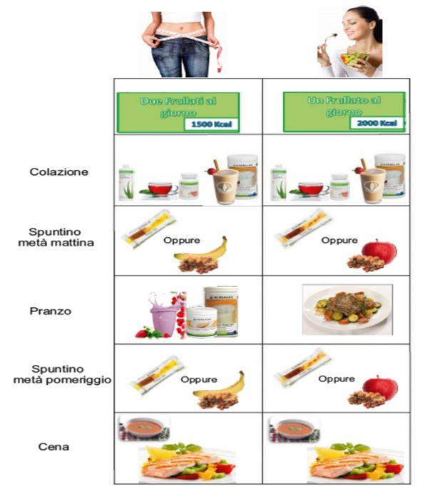 PROGRAMMA PERDITA PESO  Come usare i Prodotti Herbalife per dimagrire : Questi consigli sono indicativi per la Perdita Peso e possono variare in base ai propri obiettivi e alla situazione di partenza.