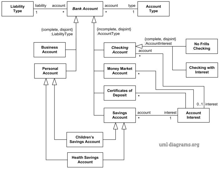 Bank account taxonomy UML class diagram example with ...