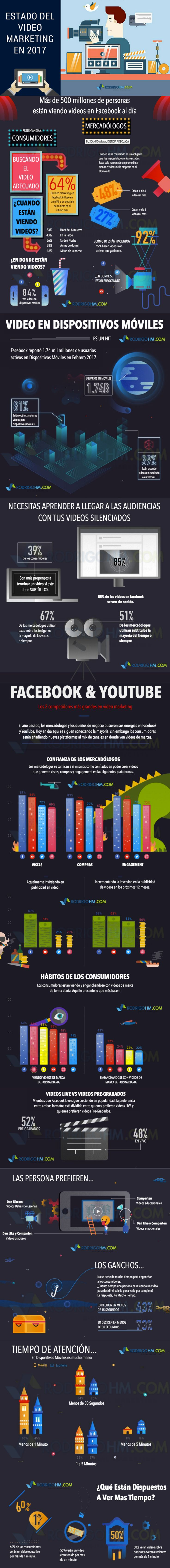 El estado del vídeo marketing #infografia