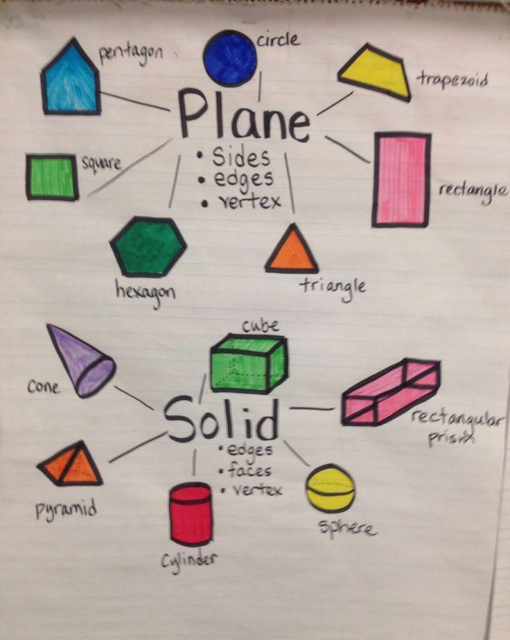 Geometric shapes comparison chart Plane 2D shape vs Solid ...